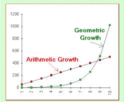 Geometric vs Arithmetic Growth